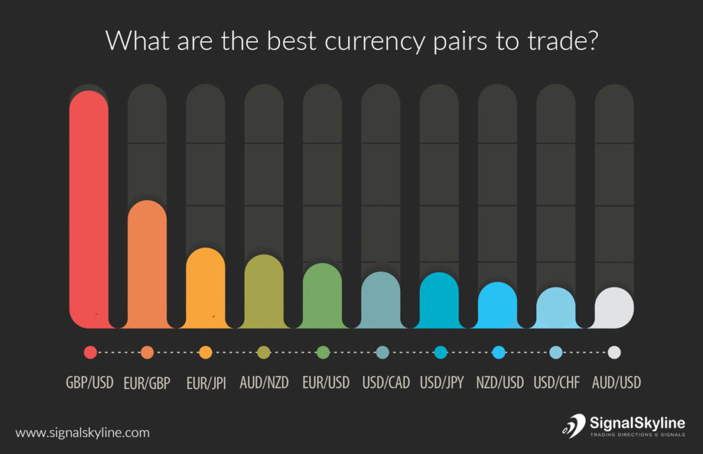 Most popular forex pairs
