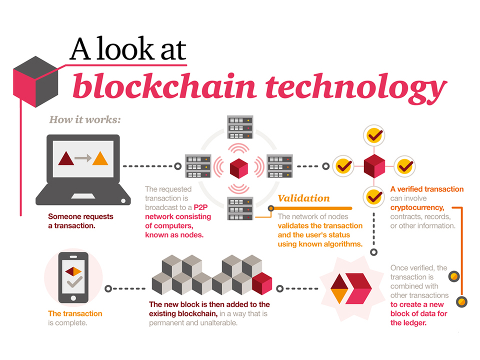 What-is-a-blockchain