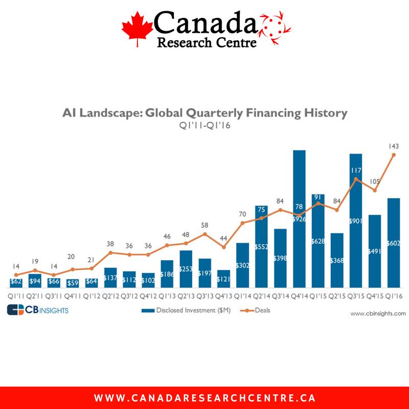 Canada AI landscape financing history