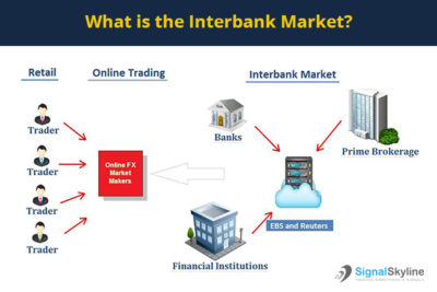 Interbank network forex trading